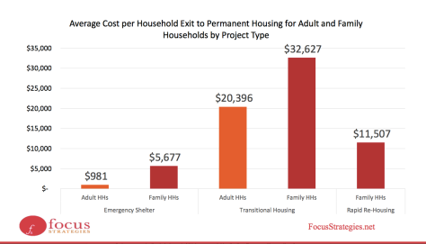 cost-per-project-type