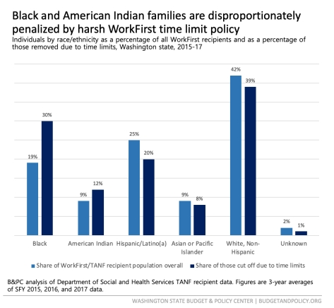 2019_02_20_Racial disproportionality blog JPG graphic - FINAL